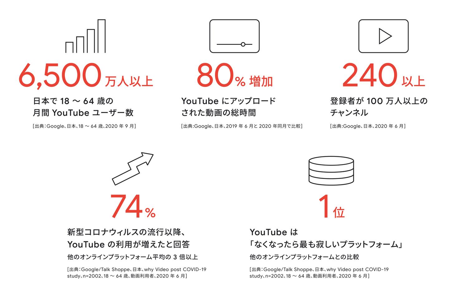 YouTube利用者数